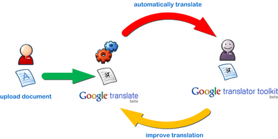Image showing the translation improvement cycle.