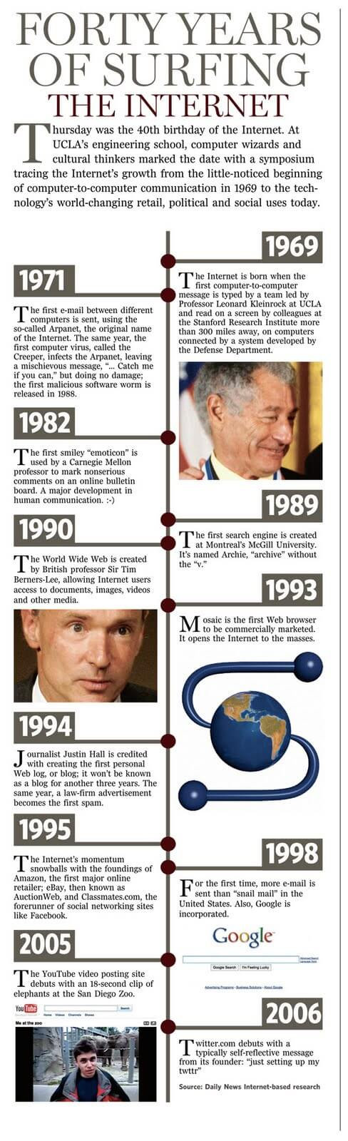 Timeline of the Internet.