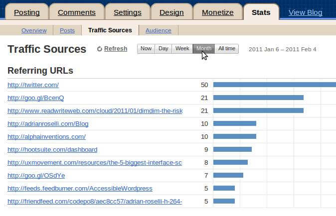 Blogger referrer stats for one month.