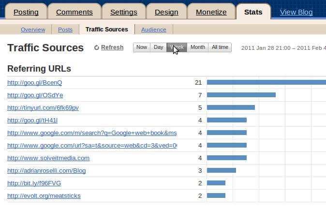 Blogger referrer stats for one week.