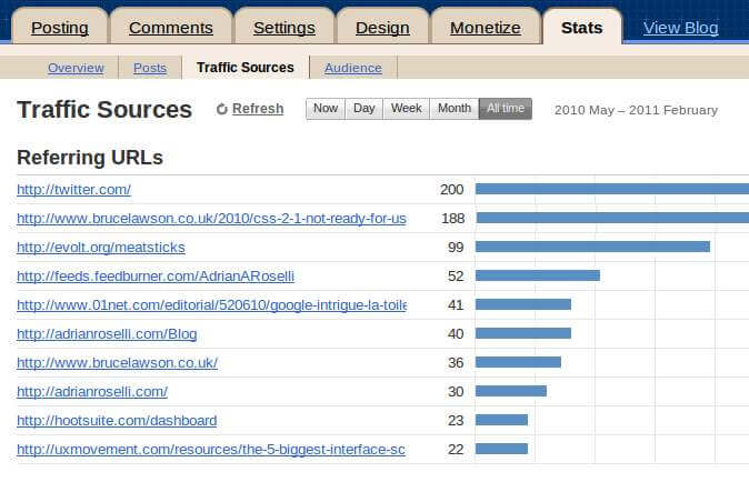 Blogger referrer stats for one year.