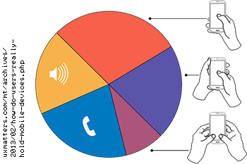 Pie chart of breakdown of how users hold mobile phones.