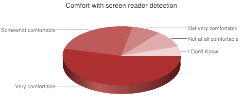 On Screen Reader Detection | Adrian Roselli
