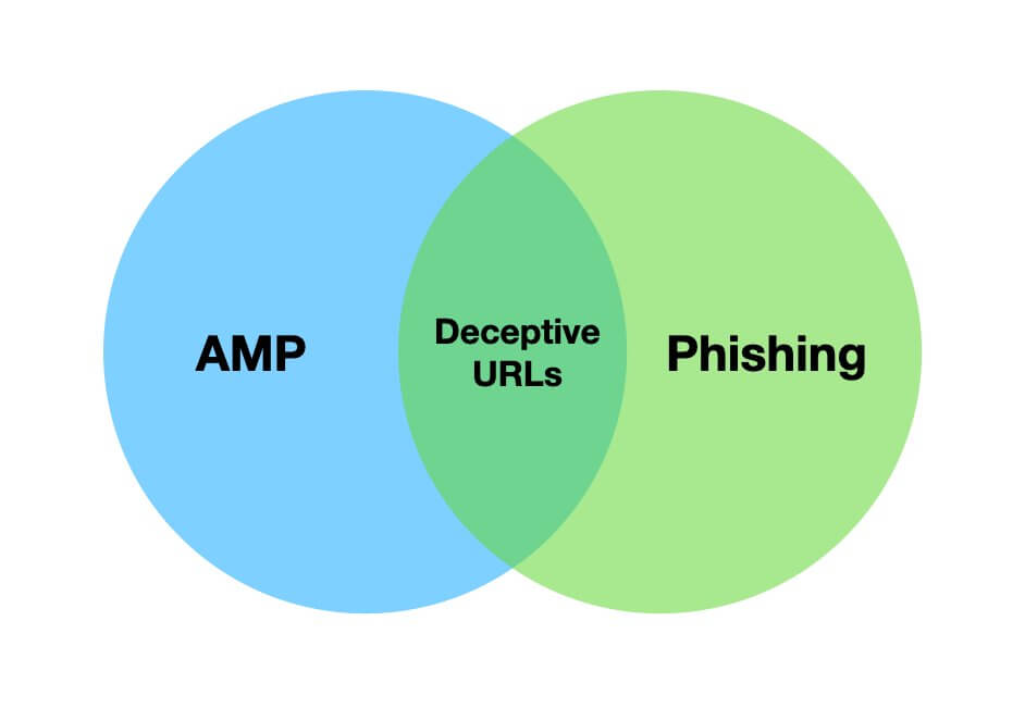 "Venn diagram, one side is AMP the other side is Phishing. The shared center is ""Deceptive URLs""."
