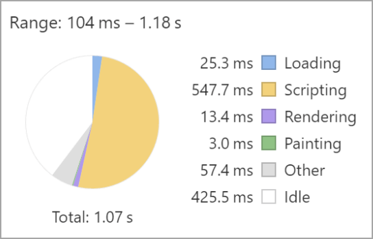 Pie chart showing the render time of a YouTube embed (1.07s).