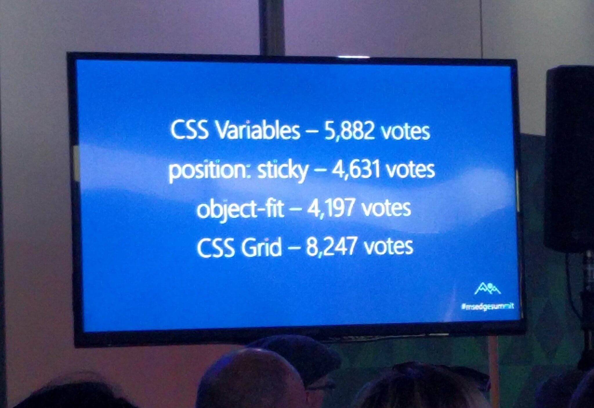 CSS variables — 5,882 votes. position: sticky — 4,631 votes. object-fit — 4,197 votes. CSS grid — 8,247 votes.