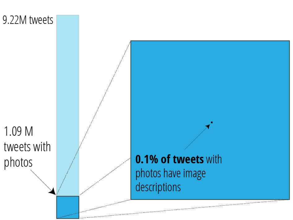 "This figure demonstrates the lack of accessible images on Twitter. A bar on the left depicts 9.2 million tweets with the text ""9.22M tweets..."" A square at the bottom is surrounded by a border and says ""1.09 million tweets with photos"". A callout zooms in on this section. An arrow points at a very small dot with the text ""0.1% of tweets with photos have image descriptions"" The dot is incredibly hard to see."