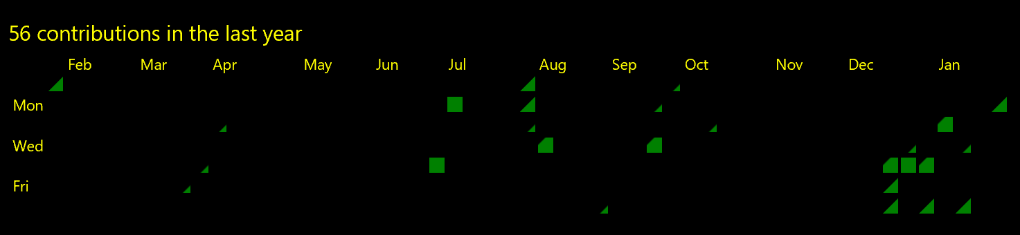 A field of black with implied headings and rows from text headers; there are some squares that are partially or fully colored.