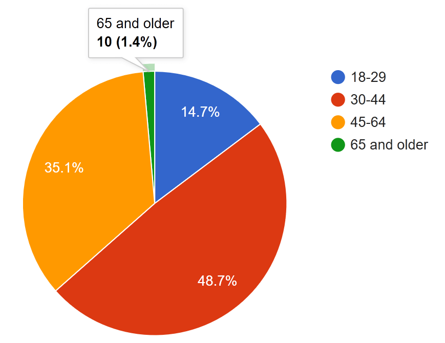 Pie chart. Age 18 to 19 at 14.7%. Age 30 to 44 at 48.7%. 45 to 64 is 35.1%. 65 and older make up 1.4%.