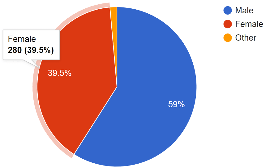 Pie chart shows Female as 39.5% (280 respondents), Male at 59%, Other at 1.4%.