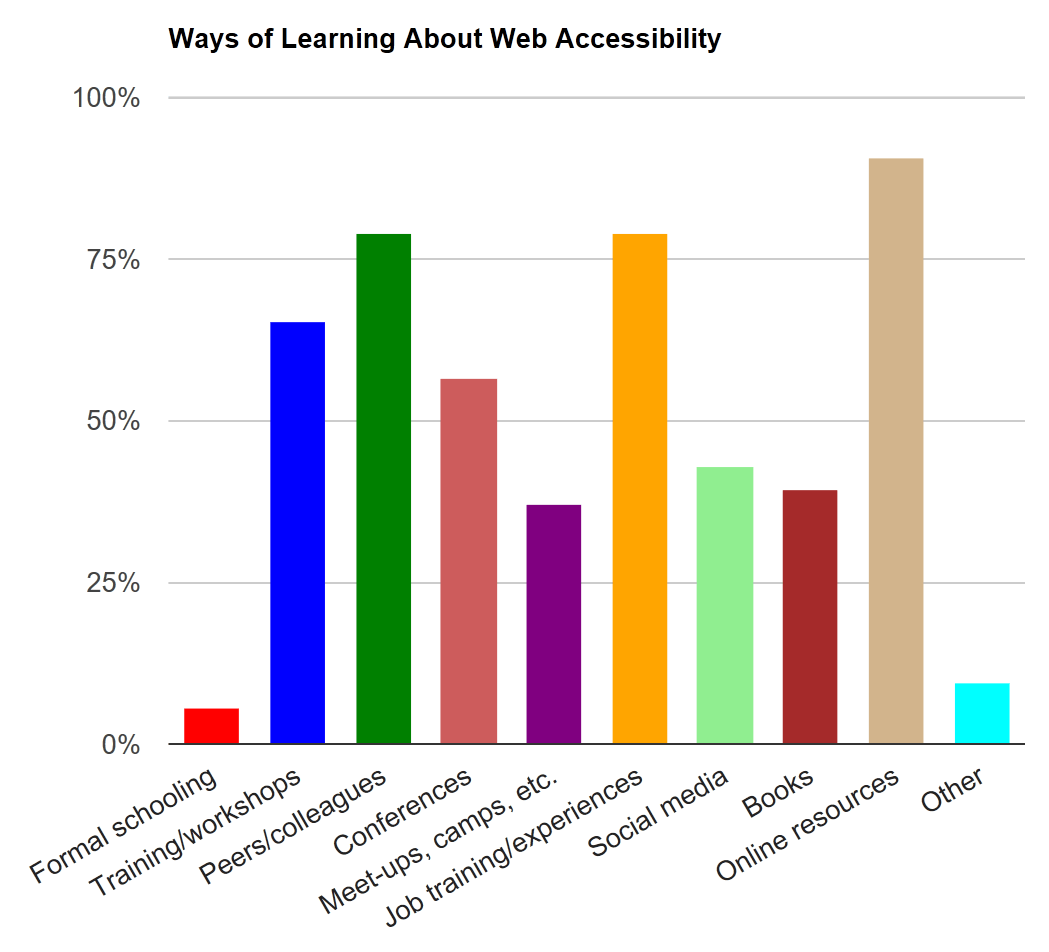 Bar chart (numbers do not add to 100%). Formal schooling: 5.5%. Training or workshops: 65.1%. Collaboration with peers or colleagues: 79%. Professional Conferences: 56.6%. Meet-ups, camps, unconferences, or other less formal conferences: 37%. On-the-job training or experiences: 78.9%. Social media: 42.7%. Books: 39.4%. Online resources: 90.5%. Other: 9.3%.