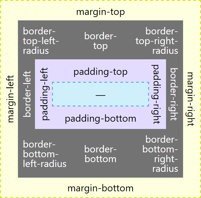 Visualization showing typical styles.
